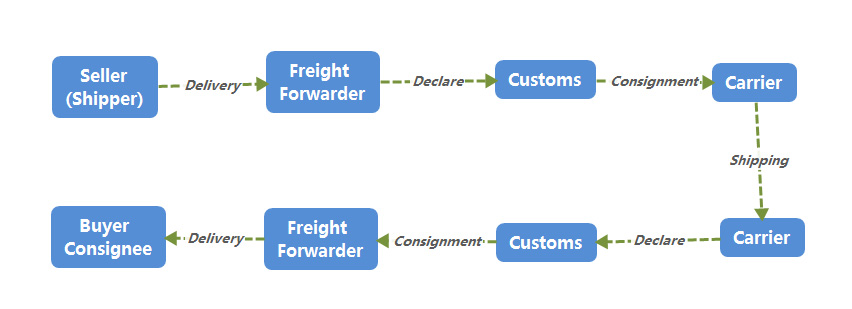 Sea Freight & Shipping from China: A Complete Guide - EC4U ...